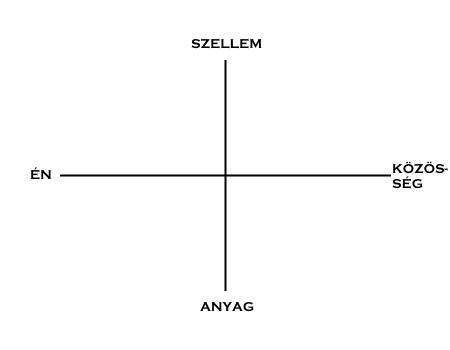 Grafológia és irányultság - A tér szimbolikája