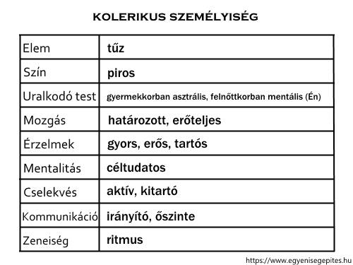 Kolerikus személyiség jellemzők táblázat