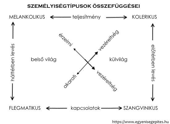 Személyiségtípusok összefüggései